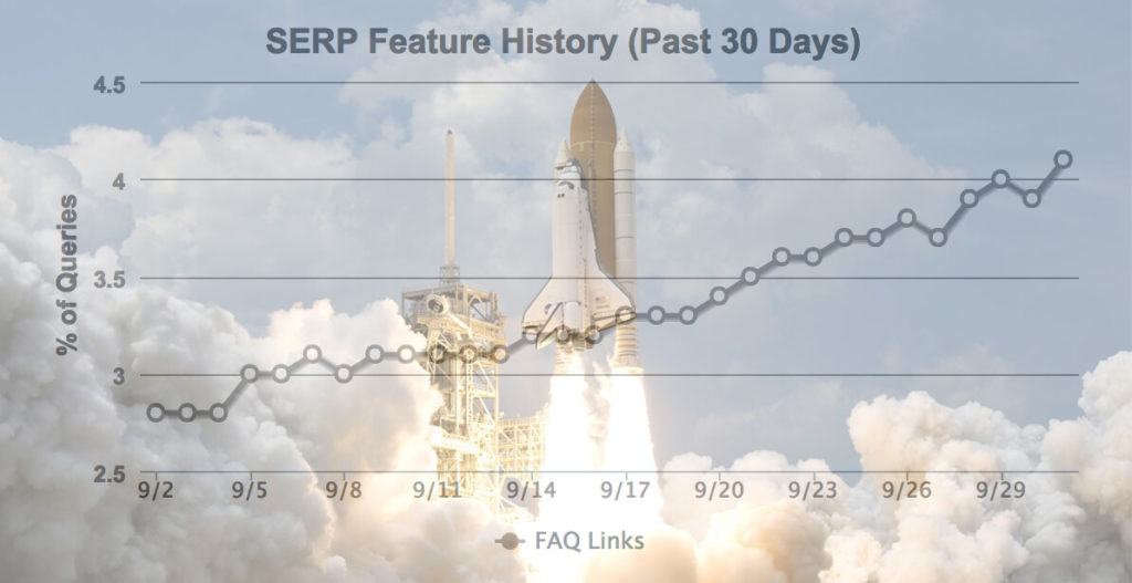 SERP feature history - Tutorial: CTR Boosting with FAQPage Snippets!