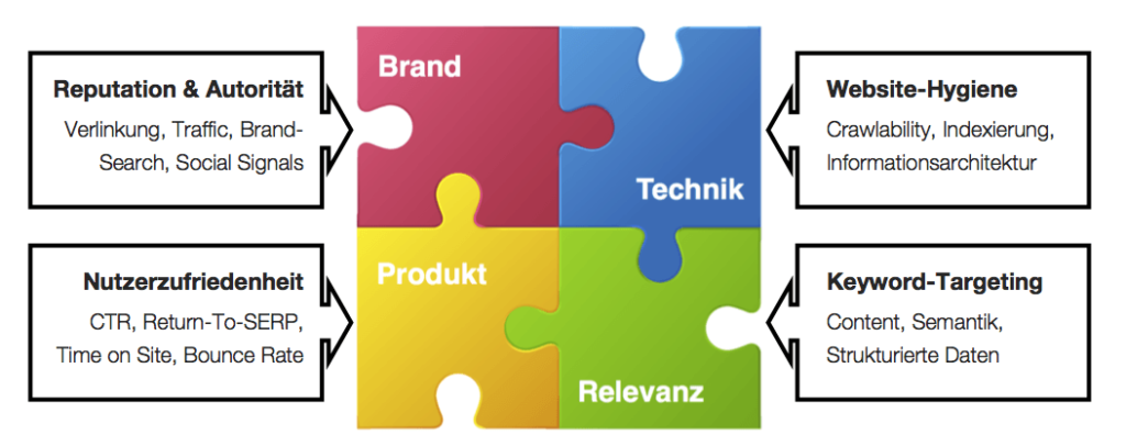 The 4 elements of search engine optimization