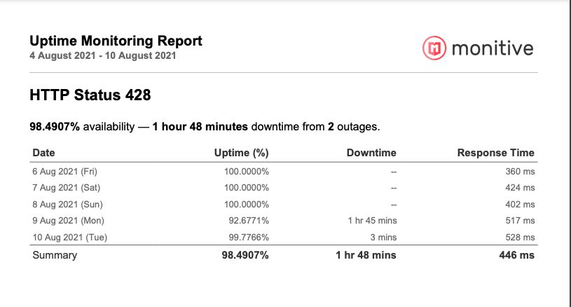 image1 - Measuring Uptime and Detecting Downtime: Be aware even when you're actually not!